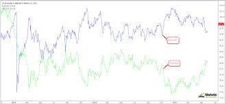 forex pairs correlation table identifying correlations ic markets official blog