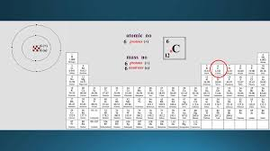 atomic number periodic table 2 periodic table atomic number mass number youtube