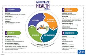 Design Options For Home Visiting Evaluation Workplace Health Model Workplace Health Promotion Cdc