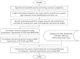 water free full text establishment of a practical approach for