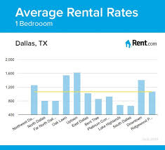 rental dallas average rental rates for a one bedroom apartment in dallas tx