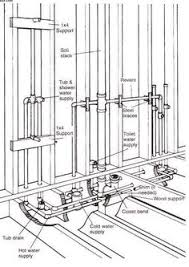 Plumbing For Basement Bathroom by How To Stop A Squeak Y Pipe Behind A Wall Water Leaks And Other