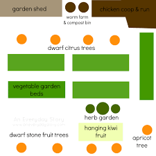 the kitchen garden a homeschool gardening project