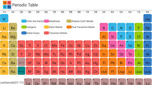 how is the periodic table organized introduction to periodic table studiousguy