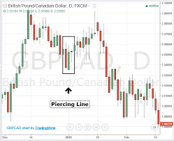 candlestick pattern piercing line piercing line high probable japanese candlestick patterns stuff