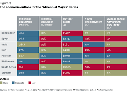 where are the global millennials paper a t kearney