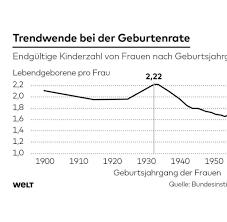 enorme unterschiede in deutschland bis geburtenrate frauen in deutschland bekommen mehr kinder welt
