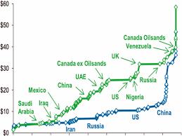 marginal costs oil cash costs business insider
