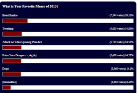 4chan Meme - 4chan rigged the meme of the year poll to leave a very special
