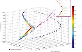 geometric verification of dynamic wave arc delivery with the vero