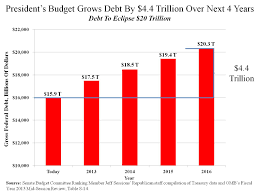 Fiscal Year 2014 National Debt The National Debt Will Surpass 20 Trillion By 2016 Charts And