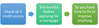 Do I Need A Business Credit Card What Credit Score Do I Need To Get A Mortgage The Truth About