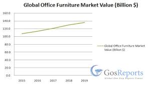 Global Office Chairs Global Office Furniture Market Worth 135 9 Billion By 2019