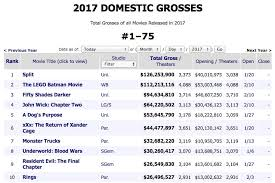 2017 u0027s highest grossing movies so far offer a fascinating glimpse