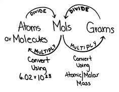 chemistry just in time introduction to the mole concept lesson