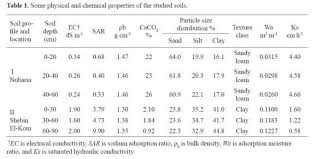 Water Properties Table Water Flow And Conductivity Into Capillary And Non Capillary Pores