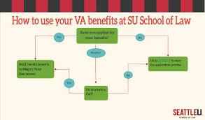 Veterans Affairs Help Desk Veterans Affairs Benefits Seattle University Of Law