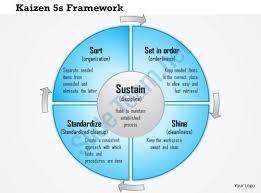 0614 Kaizen 5s Framework For Standard Business Processes Powerpoint Ppt 5s