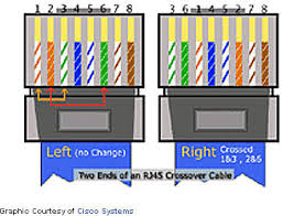 ethernet cable wiring diagram crossover wiring diagram reference