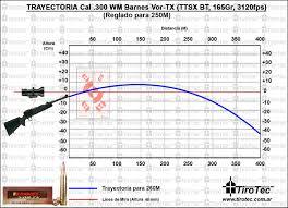 Barnes Vor Tx Tirotec Calibre 300 Win Mag Barnes Vor Tx 165 Grain Tipped