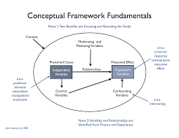 how to write a proposal for a research paper sample conceptual framework john latham conceptual framework