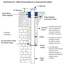 How To Drill A Water Well In Your Backyard Drilled Wells
