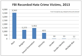 a hard look at the fbi u0027s transgender victimization data transas city