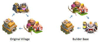 clash of clans all troops deconstructing clash of clans 2 the builder base deconstructor