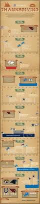 the history of thanksgiving the nfl infographic nfl