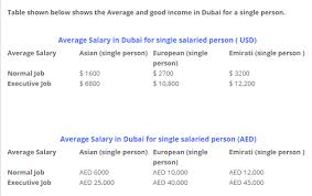 planning engineer jobs in dubai dubizzle ae what is a good salary in dubai for a family of 2 people and 1 baby