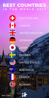 Best Country Flags Switzerland Canada And Uk Are The Best Countries In The World