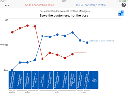blue ocean mobile apps strategy canvas leadership canvas