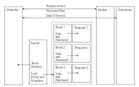 magento layout xml tutorial magento architecture magento open course