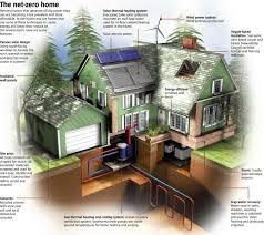 wall street journal reports builders are making energy efficient