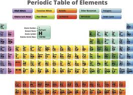 what ability did the periodic table have what ability did the periodic table have awesome what is the most