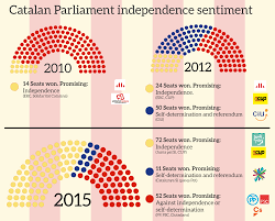 origin and future of the independence referendum in catalonia