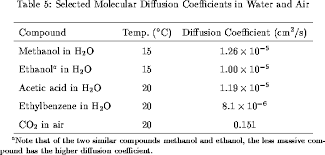 Diffusion Coefficient Table Mass Transport Processes