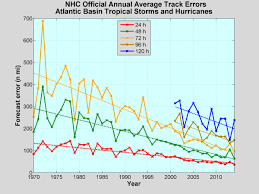Hurricane Tracking Map Which Hurricane Forecast Model Is The Best
