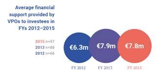 activit des si es sociaux evpa venture philanthropy and social investment trends in