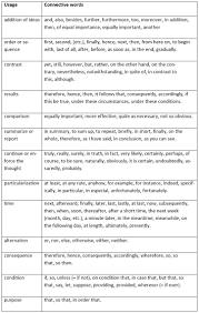 Resume Sample Phrases by 182 Best English Images On Pinterest English Language Learning