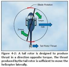 helicopter rotation torque and angular momentum physics forums