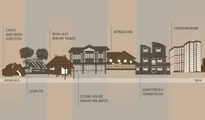 home design evolution evolution of a home urbandwellersph