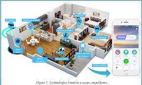 technology in homes smart secure homes a survey of smart home technologies that sense