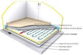 hora principe des planchers rayonnants electriques ou hydrauliques