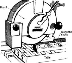 magnetic table for surface grinder metalworking machines surface grinders osh answers