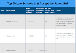 which top 50 law schools accept the june lsat