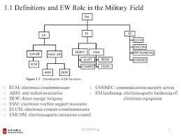 text emcom chapter 1 introduction to ew scenarios ppt video online download