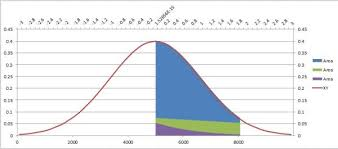 Bell Curve Excel Template Fill A Plotted Line The Standard Normal Curve Peltier