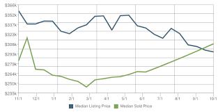woodbridge va estate market july find out your dale city woodbridge va home value s nelson