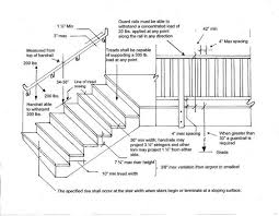 stairs landings handrails guardrails single family residential